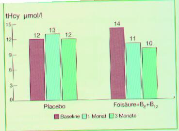 wie schnell wirkt vitamin b12